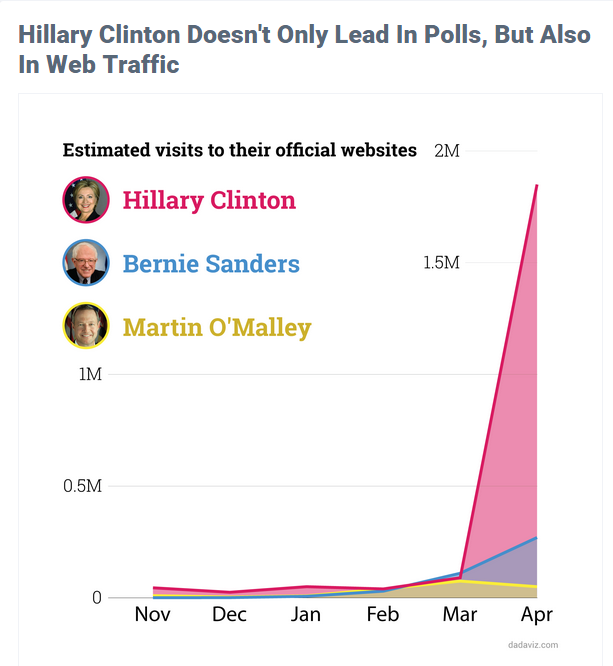 hillary datavis sw stats