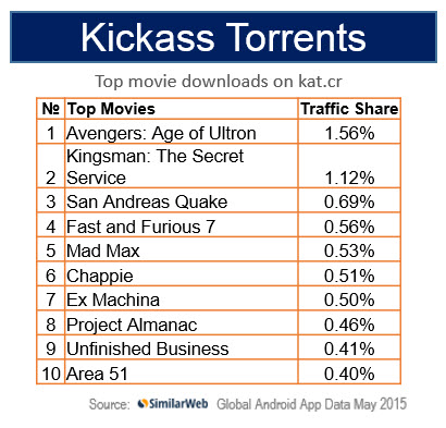 Most Popular Illegal Movie Downloads