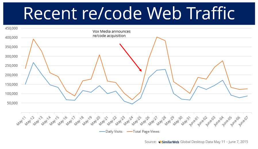recode 4-week traffic graph May 11 - June 7