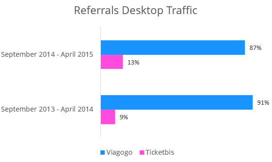 This Company Increased Traffic & Revenue with Data Insights in 3 Steps [Case Study]