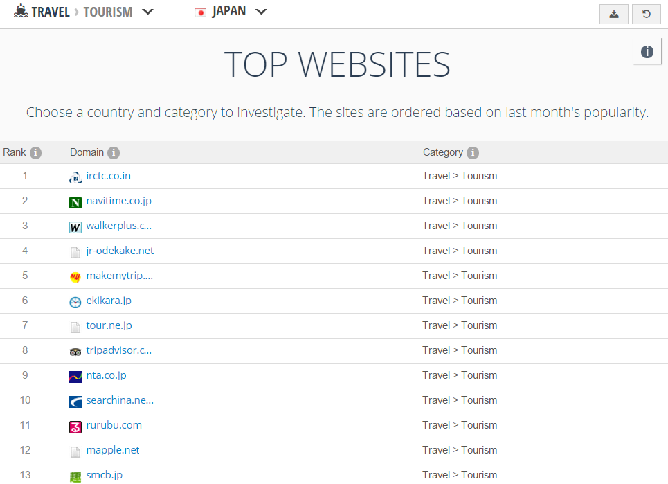 top websites asia 2