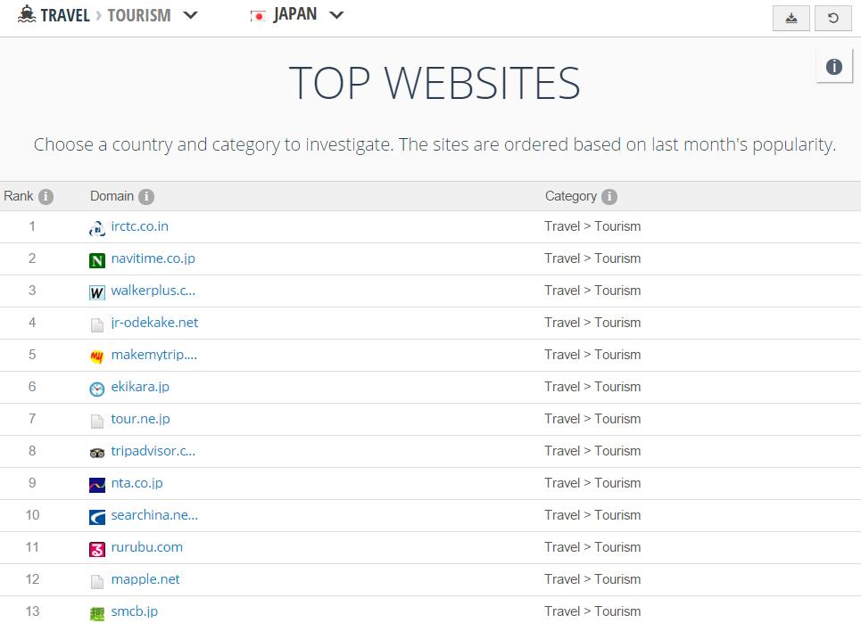 top websites asia 2
