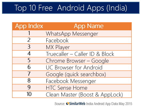 top10indiaappsFREEMay15