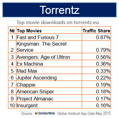 movie torrent z