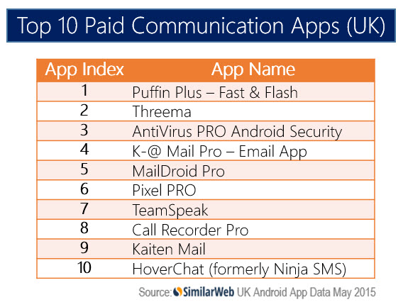 TOP UK COMM PAID APPS FINAL