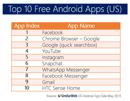 Top Apps USA FREE May Final