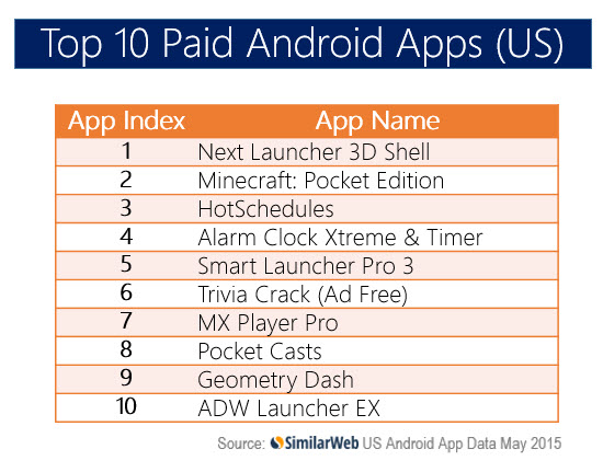 Top Apps USA PAID May