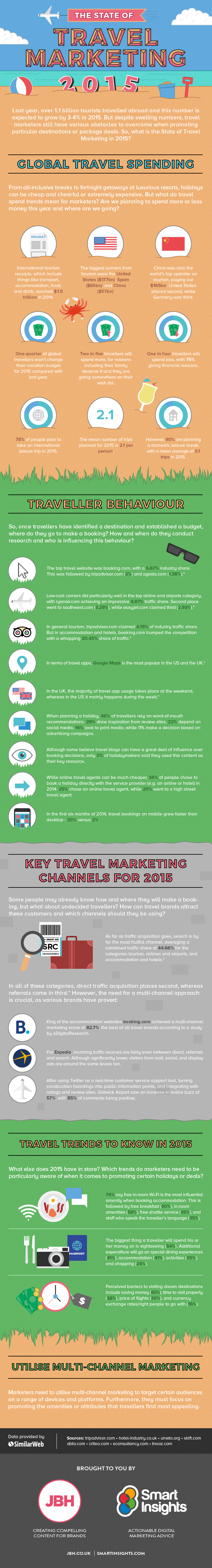 Travel marketing infographic SI004