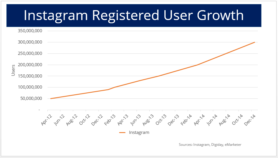 instagram reg user growth