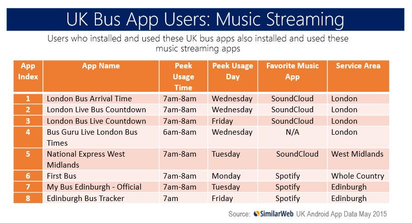uk bus app users music streaming