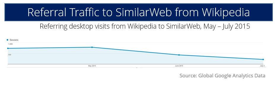 wikipedia google analytics