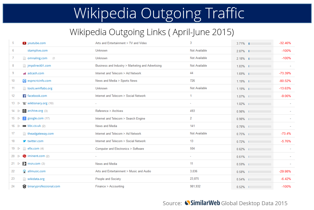 wikipedia outgoing links