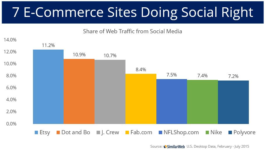 7 e-Commerce sites doing social right
