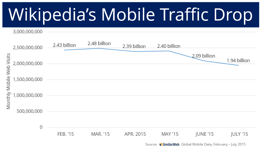 Wikipedia mobile traffic
