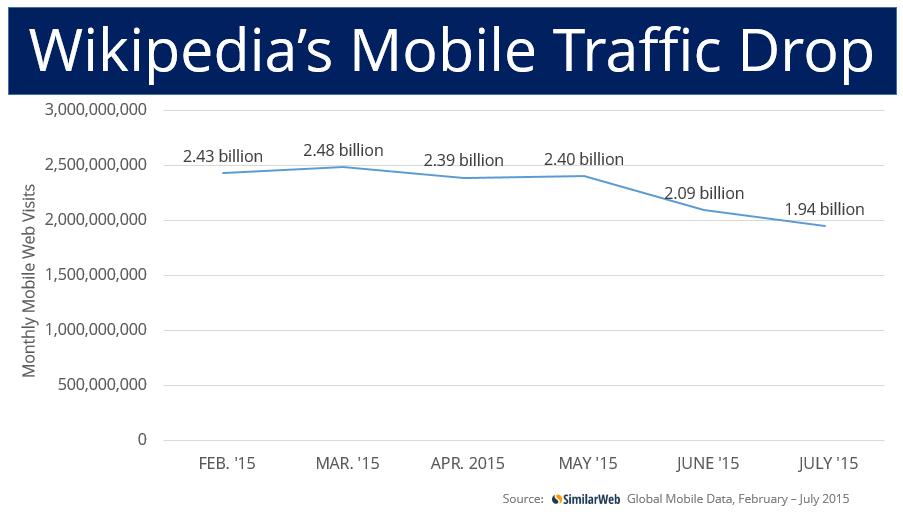 Wikipedia mobile traffic loss