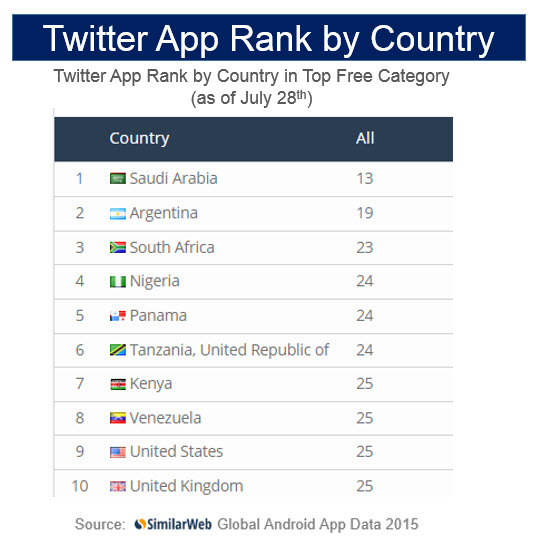 twitter by country