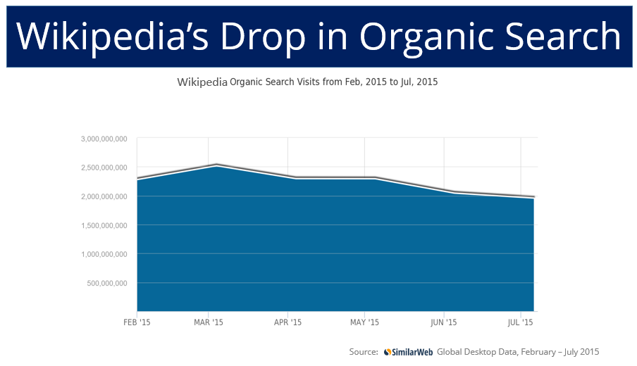 wikipedia organic search drop