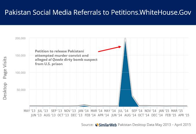 Pakistan social media referrals re Siddiqui petition