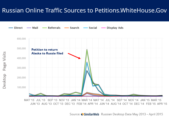 Russian online traffic sources for spike