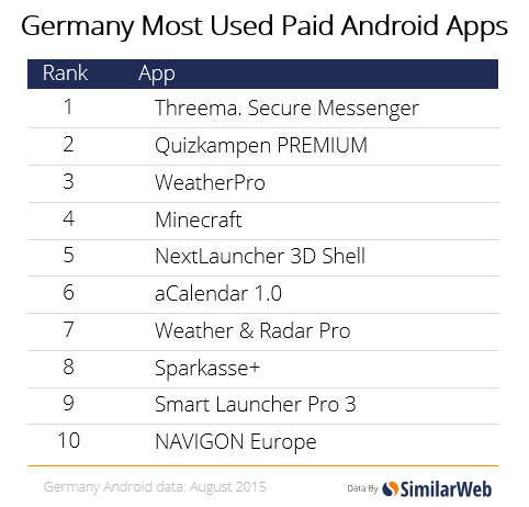 germany apps