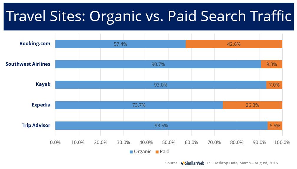 organic v paid search travel