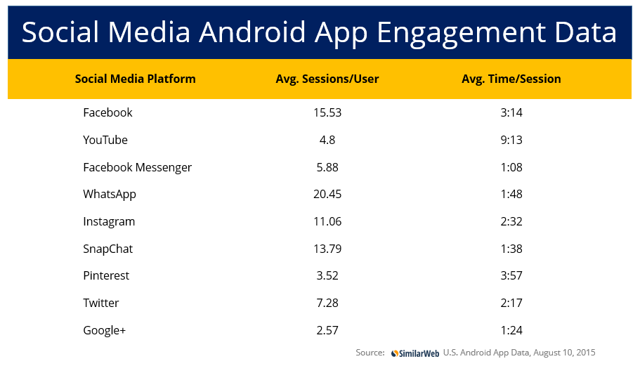 social media android app engagement