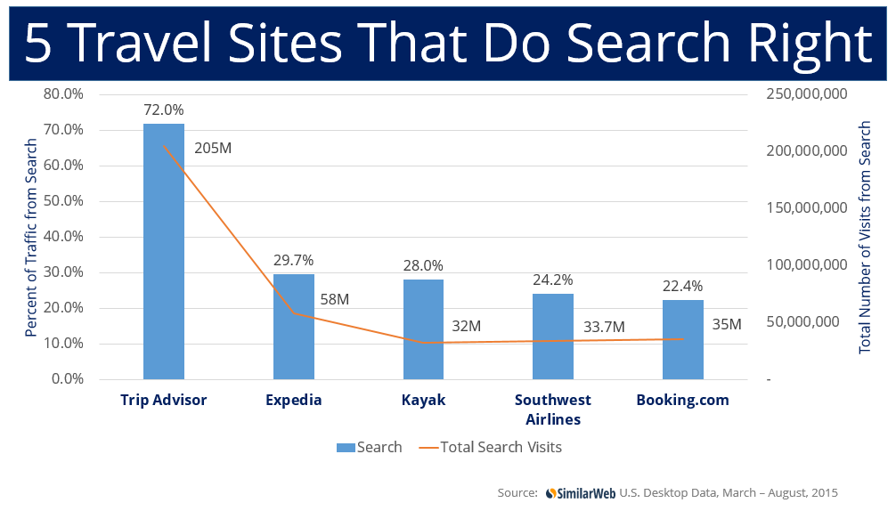 travel sites search right