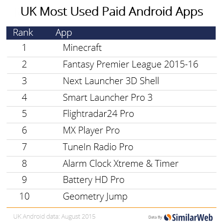 uk paid apps