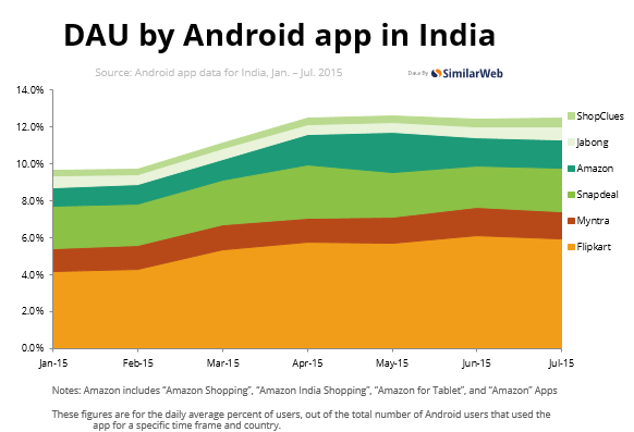 Android App Share in India Breakdown