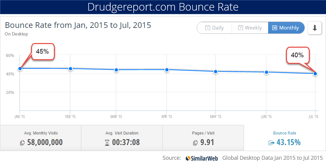 the drudge report bounce rate
