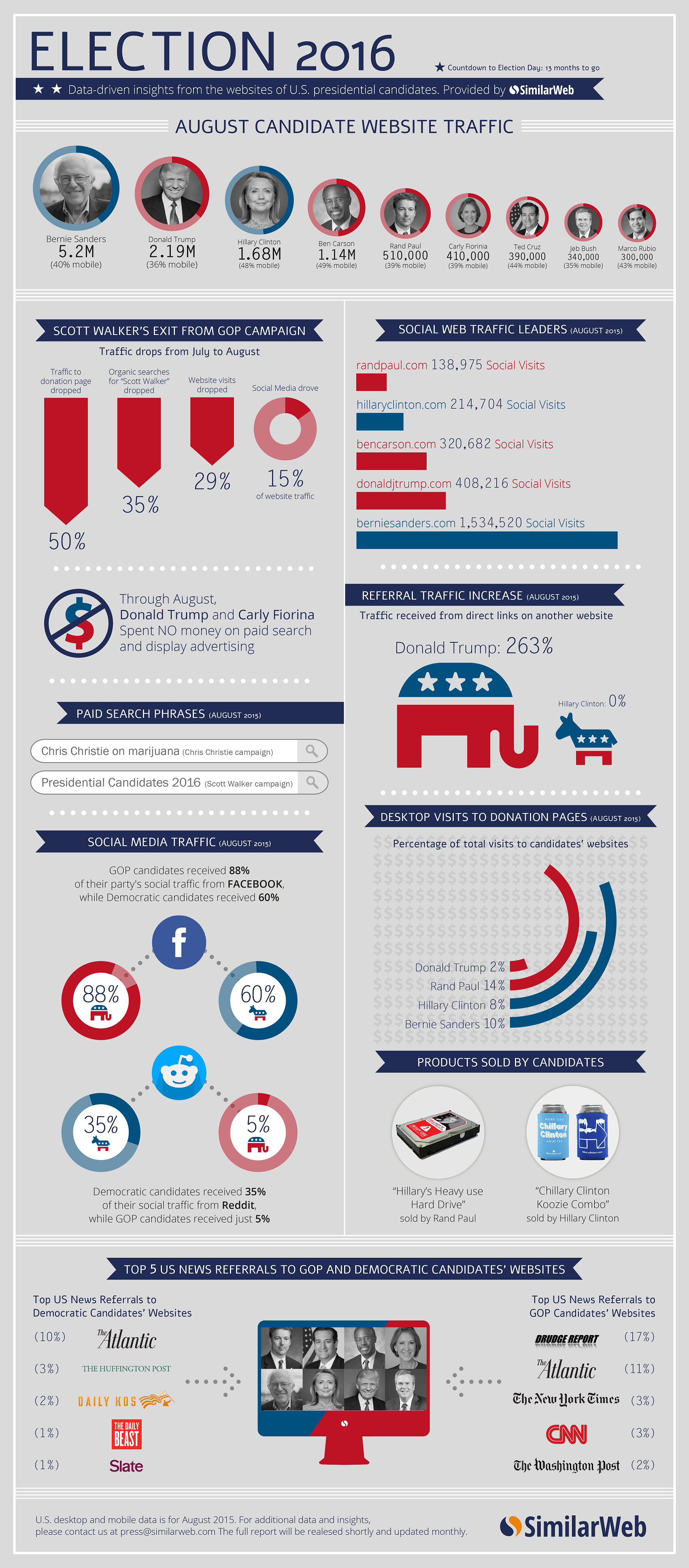 US Presidential Elections Countdown- to 2016 Infographic
