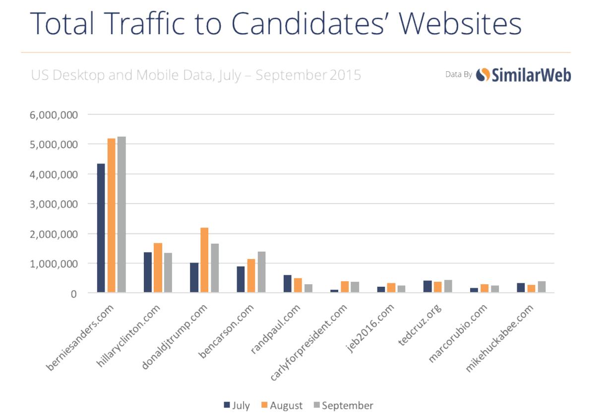 2016 Election Traffic Bernie Sanders Leading