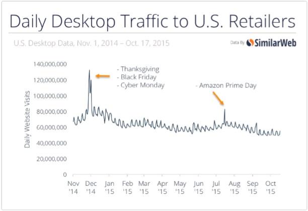 US-holiday-shopping-traffic