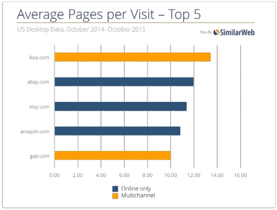 average-pages-multichannel-online