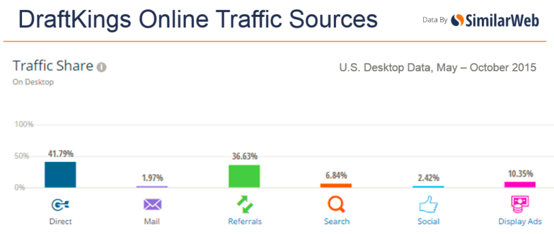 draftkings-traffic-sources