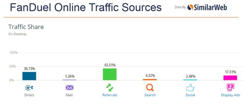fanduel-traffic-sources