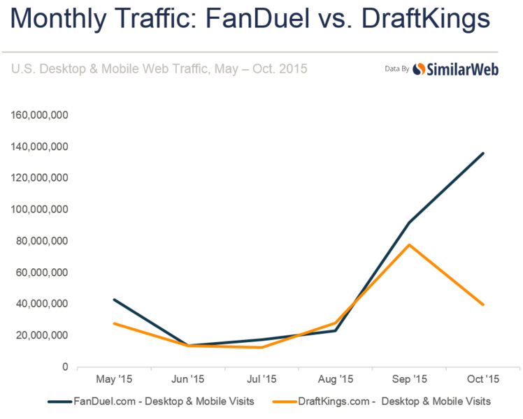 fanduel-vs-draftkings-monthly-traffic