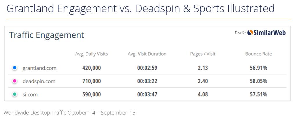 grantland-engagement-vs-deadspin-si