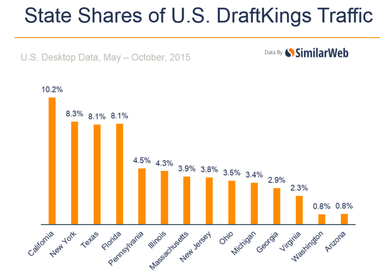 state-share-draftkings-traffic