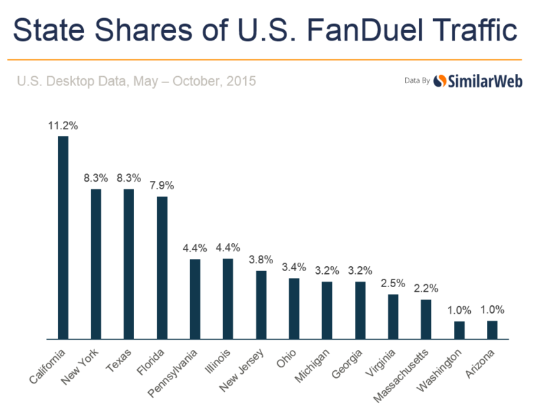 state-share-fanduel-traffic