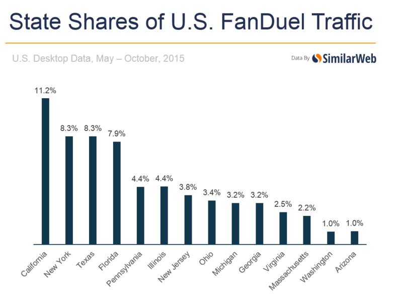 state-share-fanduel-traffic
