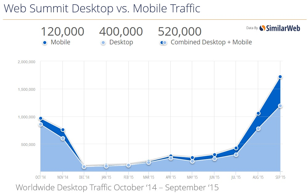 Web Summit Desktop vs. Mobile