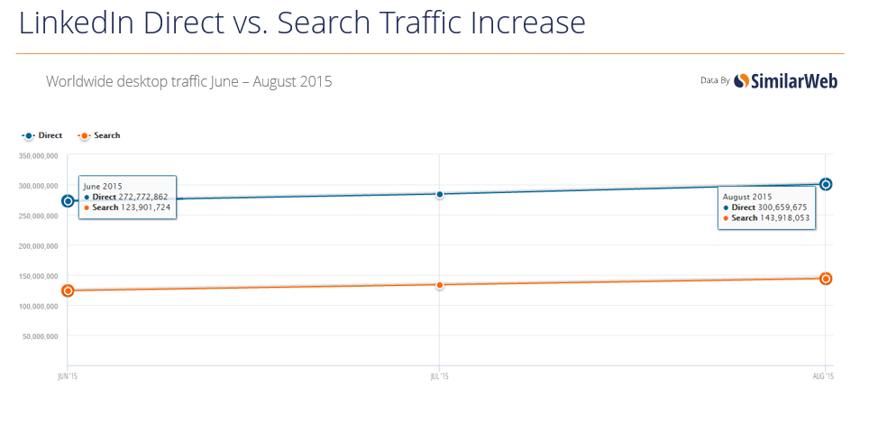 LinkedIn-direct-vs-search-june-august-2015