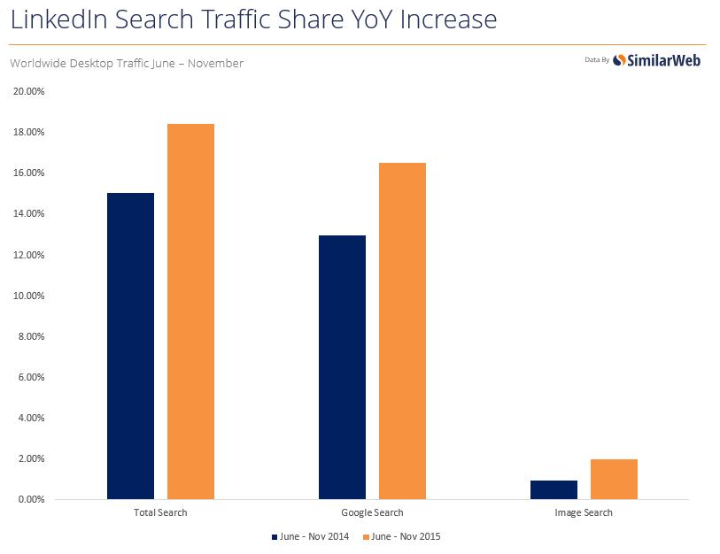 LinkedIn yoy traffic
