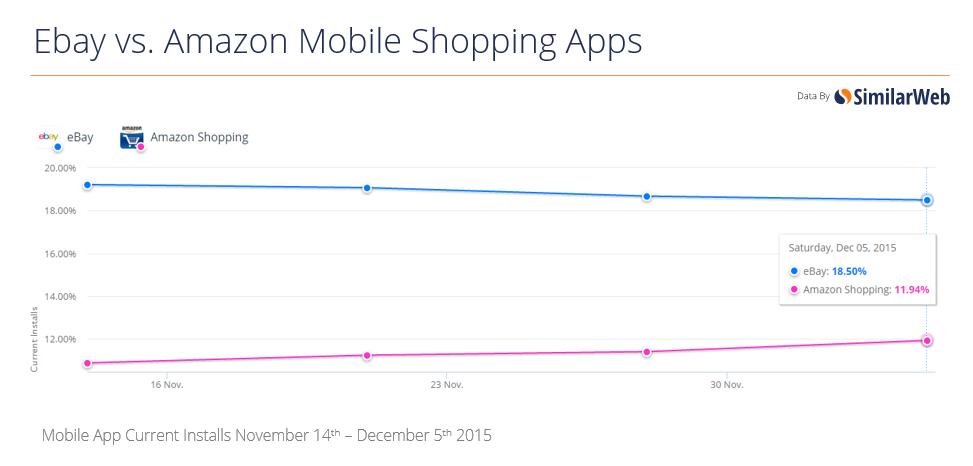 ebay-vs-amazon-app-installs