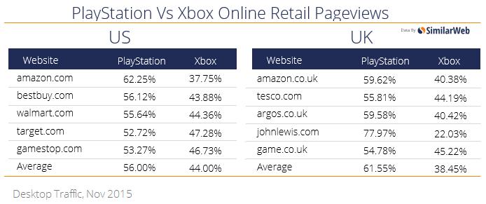 playstation-vs-xbox-retail-pagviews