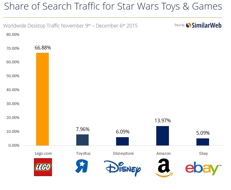 star-wars-toys-games-search-traffic