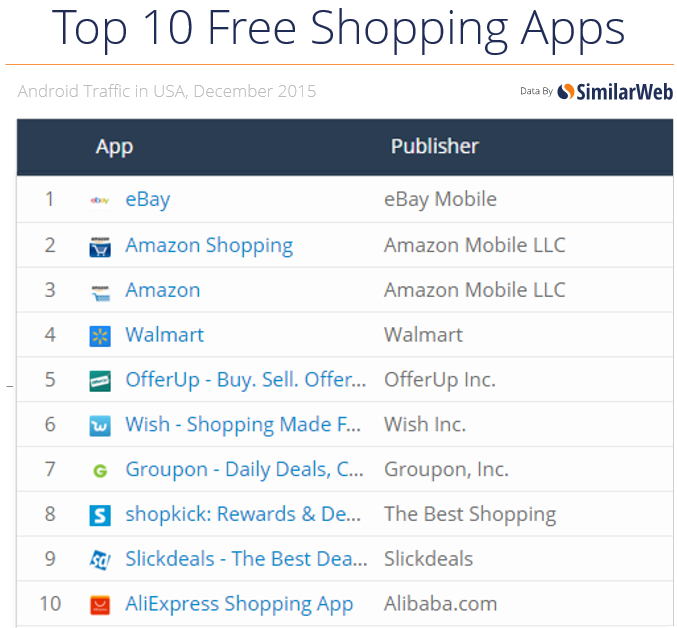 top-10-free-shopping-apps-december-2015