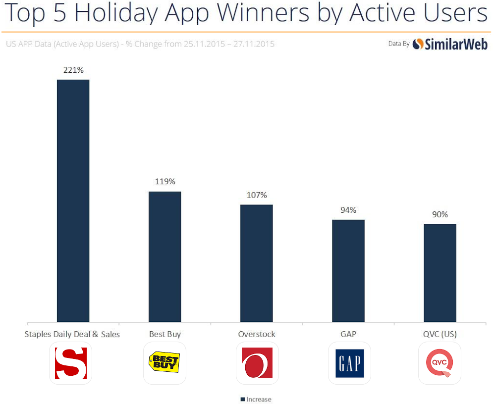 top-5-holiday-app-winners
