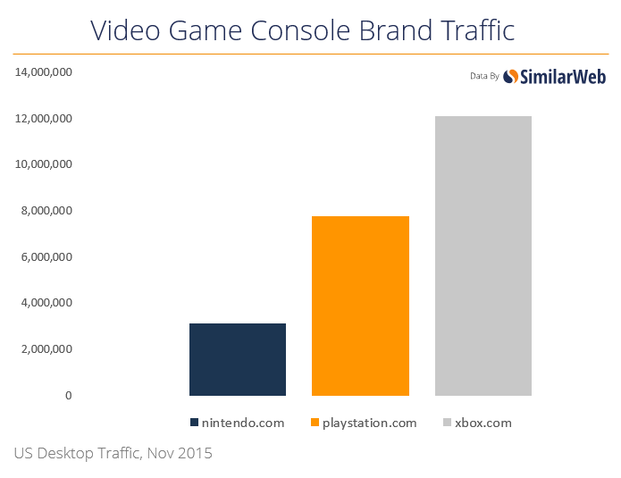 video-game-console-brand-traffic